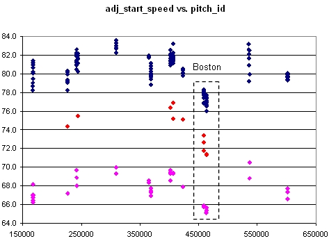 Bradford Speed vs. Time