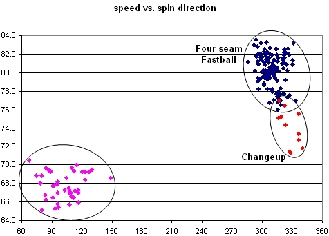 Bradford Speed vs. Spin Direction