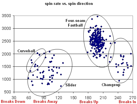 Greinke Spin Rate vs. Spin Direction as a Starter