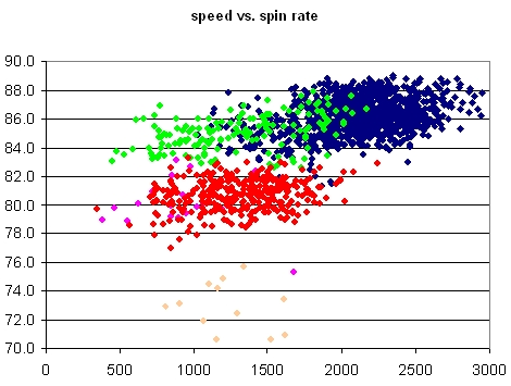 Maddux Speed vs. Spin Rate