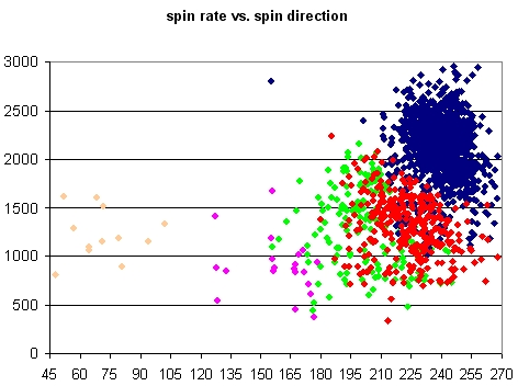 Maddux Spin Rate vs. Spin Direction
