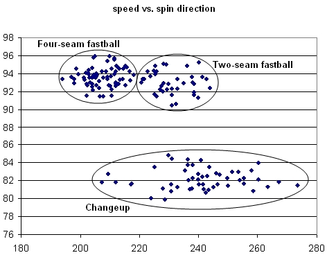 Volquez Speed vs. Spin Direction