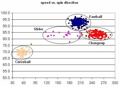 Gagne Pitch Speed vs. Spin Direction
