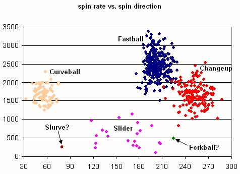 Gagne Spin Rate vs. Spin Direction