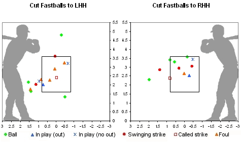 Beckett Cut Fastball Strike Zone Chart