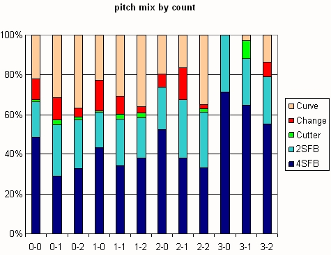 Beckett Pitch Mix by Count