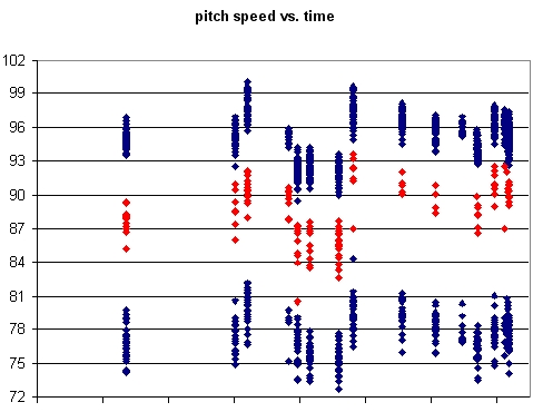 Beckett Pitch Speed vs. Time