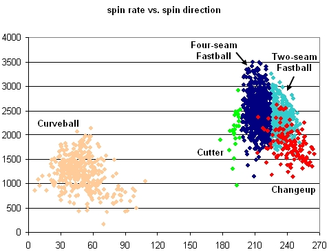 Beckett Spin Rate vs. Spin Direction