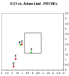 Chamberlain Lind PITCHf/x at bat