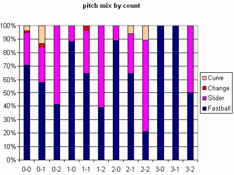 Chamberlain Pitch Mix by Count